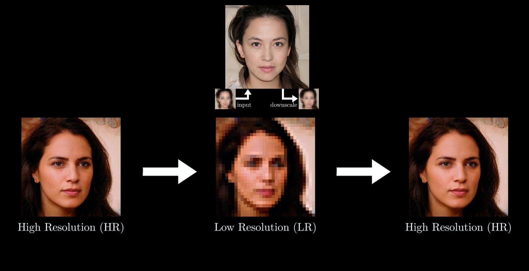 Trasformare immagini sfocate in volti in alta risoluzione: miracoli delle reti antagoniste
