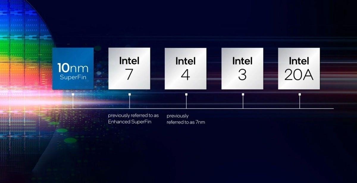 """Intel, ecco la roadmap fino al 2025: arrivano nuovi transistor e spariscono i """"nanometri"""". Guanto di sfida a TSMC"""