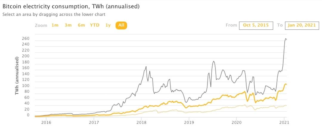 corrente bitcoin mercato azionario